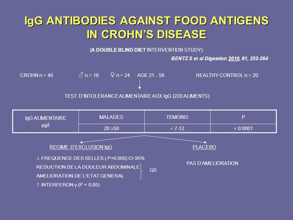 IgG ANTIBODIES AGAINST FOOD ANTIGENS IN CROHNS DISEASE (A DOUBLE BLIND DIET INTERVENTION STUDY) BENTZ S et al Digestion 2010, 81, 252-264 CROHN n = 40