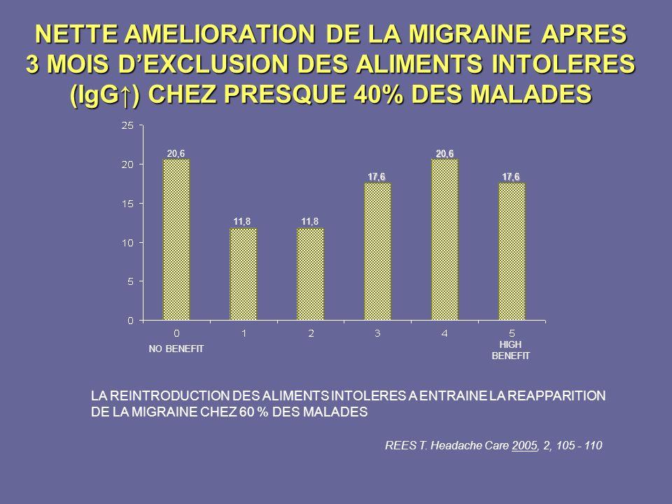 NETTE AMELIORATION DE LA MIGRAINE APRES 3 MOIS DEXCLUSION DES ALIMENTS INTOLERES (IgG) CHEZ PRESQUE 40% DES MALADES NO BENEFIT HIGH BENEFIT 20,6 11,8