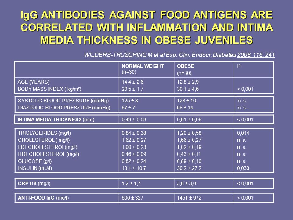 IgG ANTIBODIES AGAINST FOOD ANTIGENS ARE CORRELATED WITH INFLAMMATION AND INTIMA MEDIA THICKNESS IN OBESE JUVENILES NORMAL WEIGHT (n=30) OBESE (n=30)