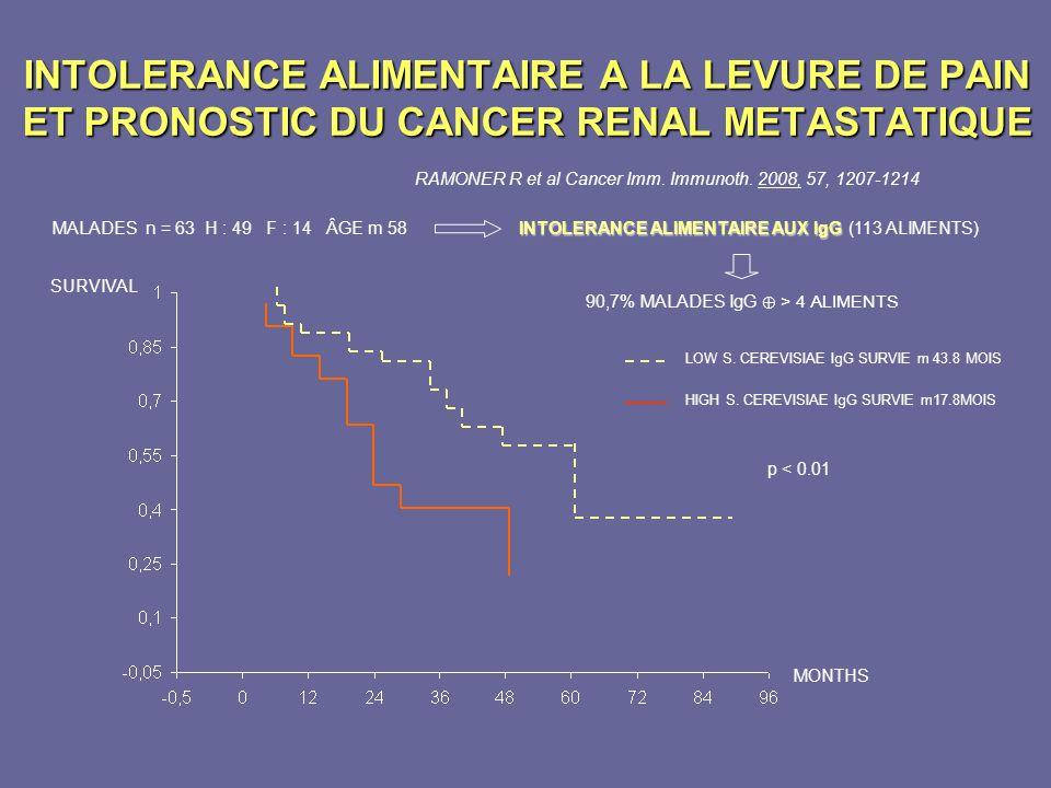 INTOLERANCE ALIMENTAIRE A LA LEVURE DE PAIN ET PRONOSTIC DU CANCER RENAL METASTATIQUE RAMONER R et al Cancer Imm. Immunoth. 2008, 57, 1207-1214 90,7%