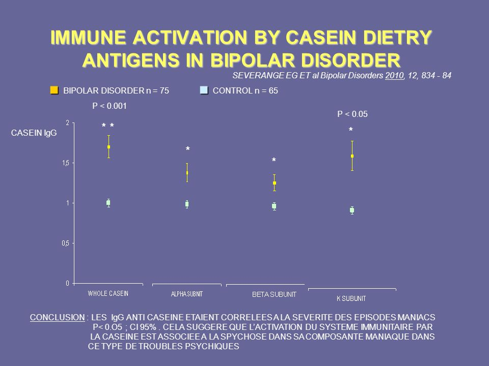 * CASEIN IgG P < 0.001 IMMUNE ACTIVATION BY CASEIN DIETRY ANTIGENS IN BIPOLAR DISORDER BIPOLAR DISORDER n = 75 CONTROL n = 65 CONCLUSION : LES IgG ANT