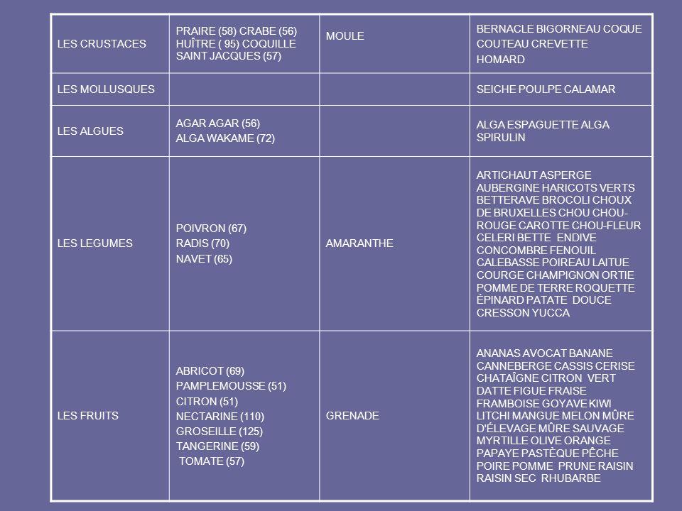 LES CRUSTACES PRAIRE (58) CRABE (56) HUÎTRE ( 95) COQUILLE SAINT JACQUES (57) MOULE BERNACLE BIGORNEAU COQUE COUTEAU CREVETTE HOMARD LES MOLLUSQUESSEI