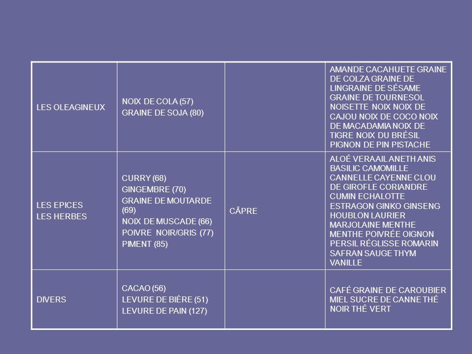 LES OLEAGINEUX NOIX DE COLA (57) GRAINE DE SOJA (80) AMANDE CACAHUETE GRAINE DE COLZA GRAINE DE LINGRAINE DE SÉSAME GRAINE DE TOURNESOL NOISETTE NOIX