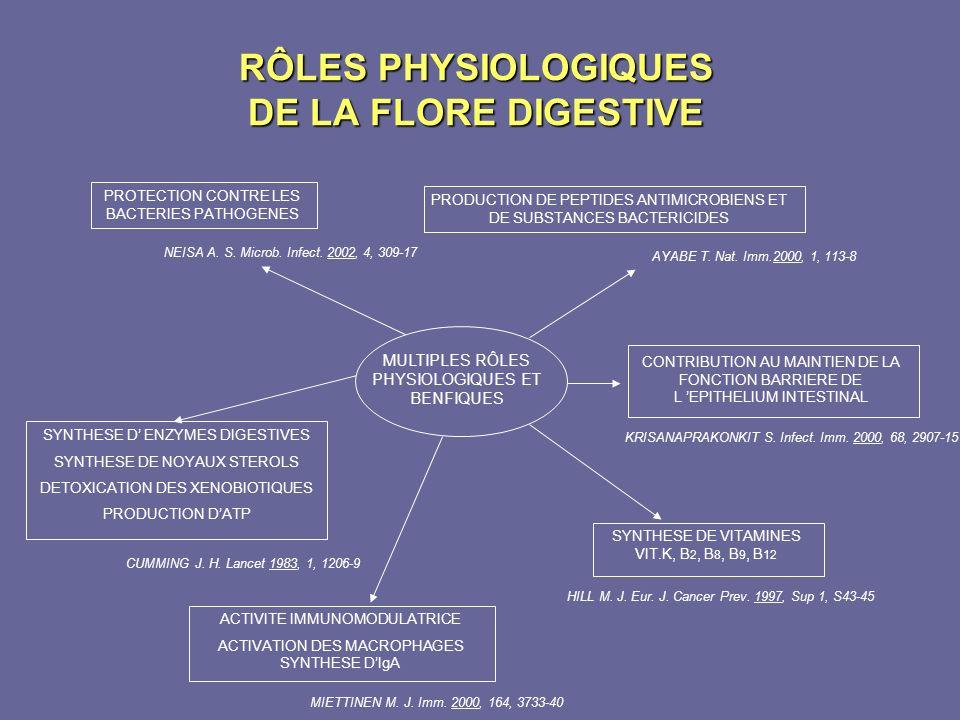 RÔLES PHYSIOLOGIQUES DE LA FLORE DIGESTIVE MULTIPLES RÔLES PHYSIOLOGIQUES ET BENFIQUES PROTECTION CONTRE LES BACTERIES PATHOGENES NEISA A. S. Microb.