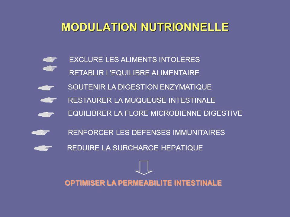 MODULATION NUTRIONNELLE EXCLURE LES ALIMENTS INTOLERES RETABLIR LEQUILIBRE ALIMENTAIRE REDUIRE LA SURCHARGE HEPATIQUE RENFORCER LES DEFENSES IMMUNITAI