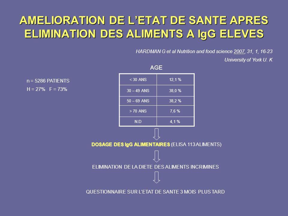 AMELIORATION DE LETAT DE SANTE APRES ELIMINATION DES ALIMENTS A IgG ELEVES HARDMAN G et al Nutrition and food science 2007, 31, 1, 16-23 University of