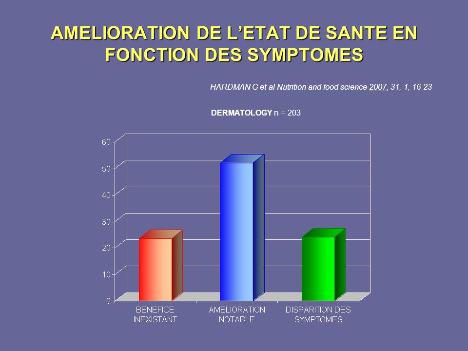 AMELIORATION DE LETAT DE SANTE EN FONCTION DES SYMPTOMES HARDMAN G et al Nutrition and food science 2007, 31, 1, 16-23 DERMATOLOGY n = 203