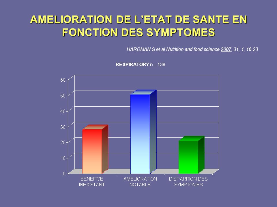 AMELIORATION DE LETAT DE SANTE EN FONCTION DES SYMPTOMES HARDMAN G et al Nutrition and food science 2007, 31, 1, 16-23 RESPIRATORY n = 138