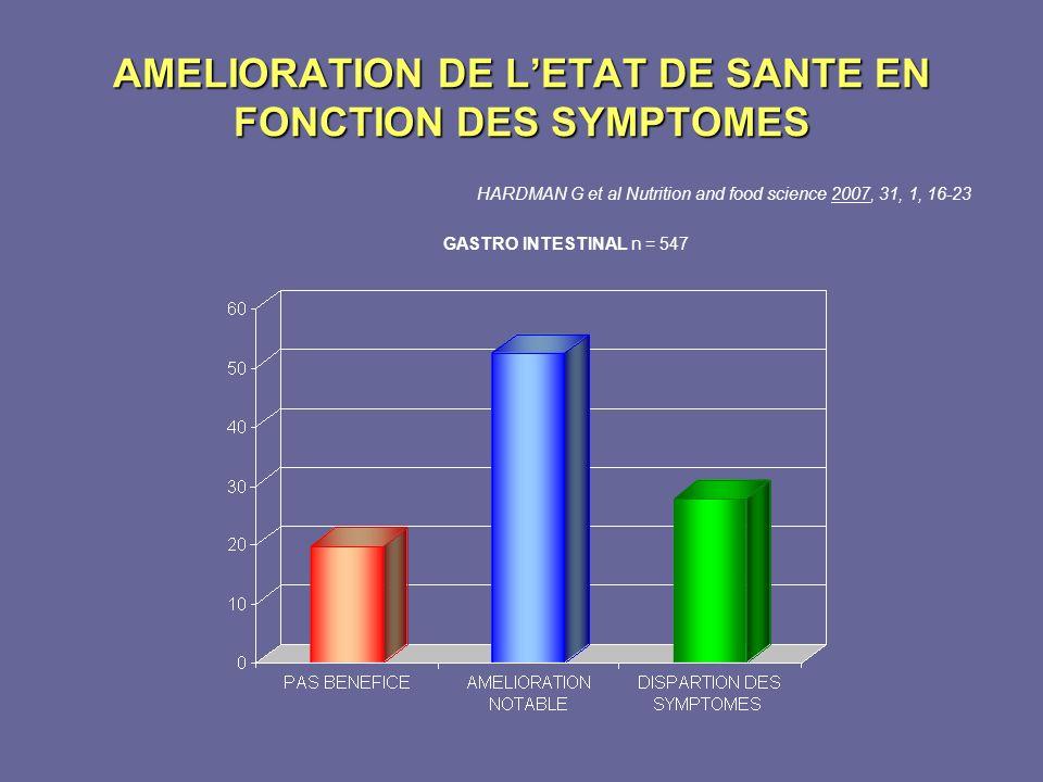 AMELIORATION DE LETAT DE SANTE EN FONCTION DES SYMPTOMES HARDMAN G et al Nutrition and food science 2007, 31, 1, 16-23 GASTRO INTESTINAL n = 547