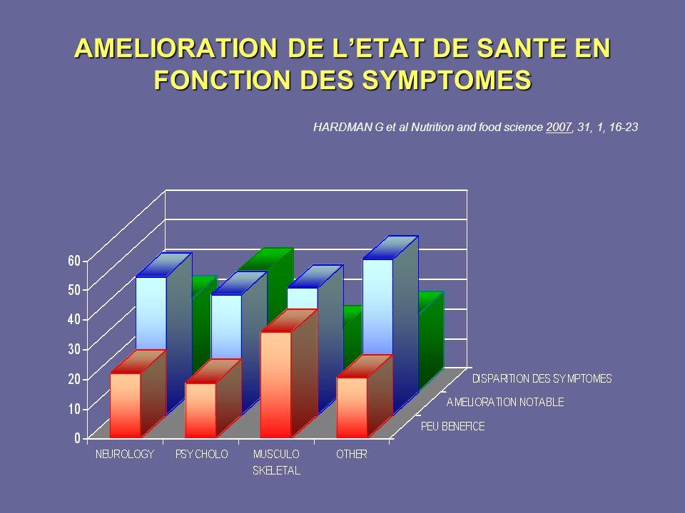 AMELIORATION DE LETAT DE SANTE EN FONCTION DES SYMPTOMES HARDMAN G et al Nutrition and food science 2007, 31, 1, 16-23