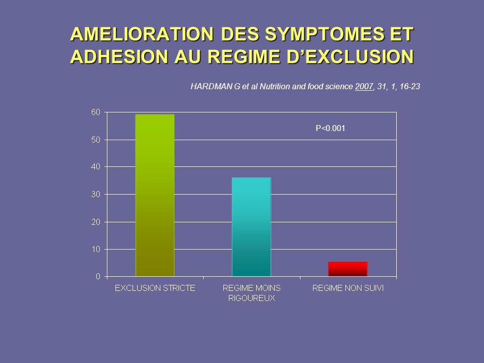 AMELIORATION DES SYMPTOMES ET ADHESION AU REGIME DEXCLUSION HARDMAN G et al Nutrition and food science 2007, 31, 1, 16-23 P<0.001