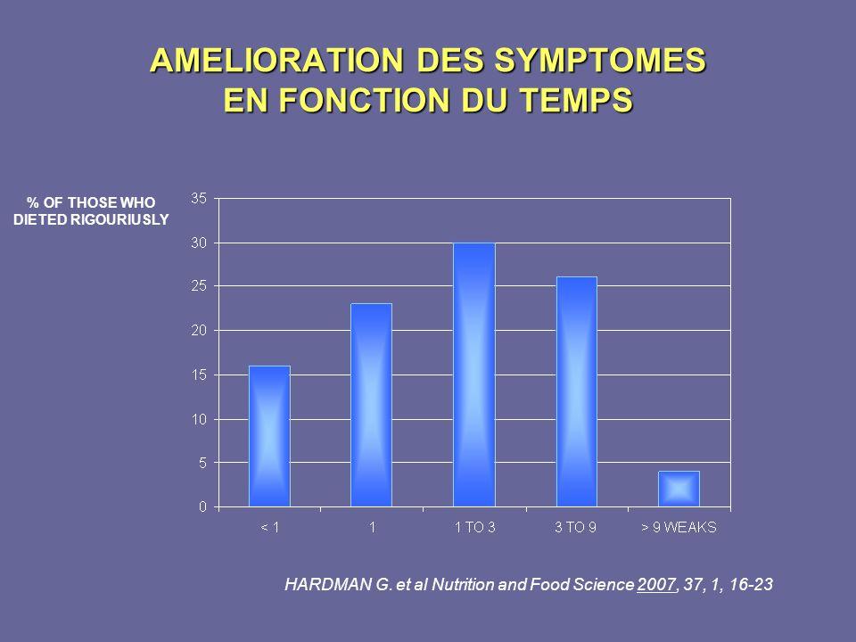 AMELIORATION DES SYMPTOMES EN FONCTION DU TEMPS % OF THOSE WHO DIETED RIGOURIUSLY HARDMAN G. et al Nutrition and Food Science 2007, 37, 1, 16-23
