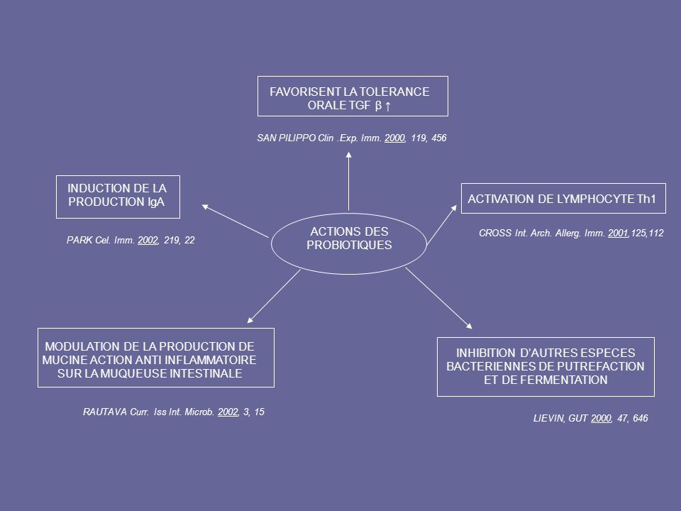 ACTIONS DES PROBIOTIQUES ACTIVATION DE LYMPHOCYTE Th1 CROSS Int. Arch. Allerg. Imm. 2001,125,112 FAVORISENT LA TOLERANCE ORALE TGF β SAN PILIPPO Clin.