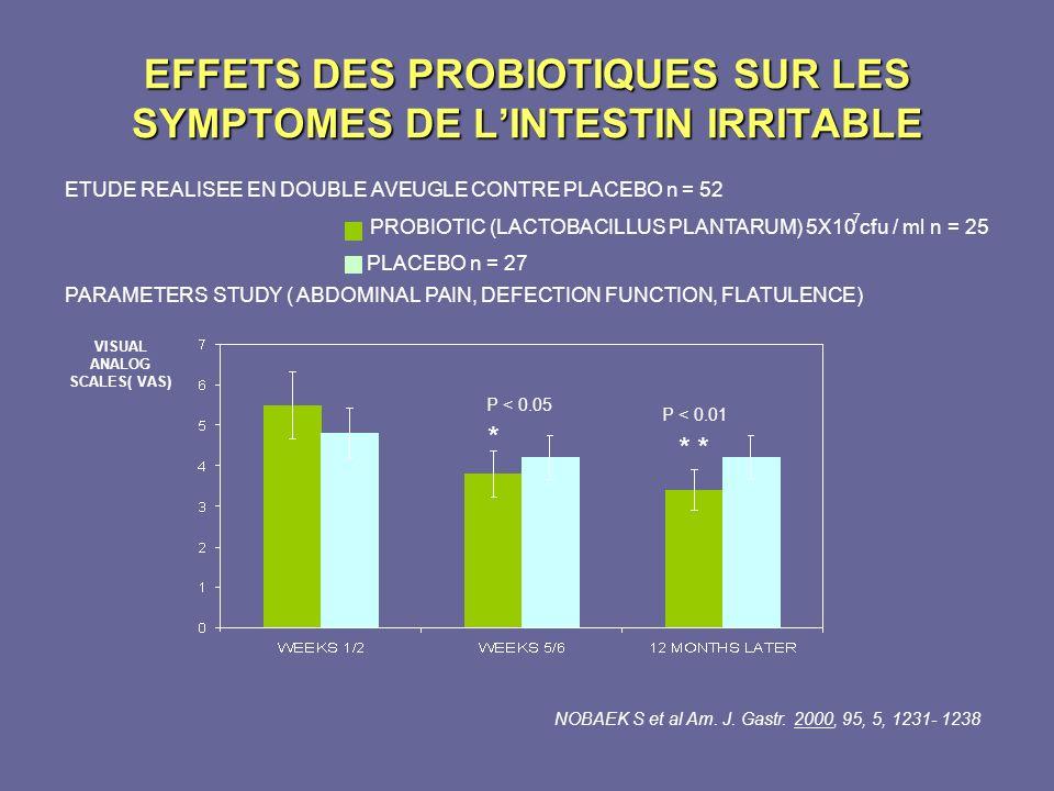 EFFETS DES PROBIOTIQUES SUR LES SYMPTOMES DE LINTESTIN IRRITABLE PARAMETERS STUDY ( ABDOMINAL PAIN, DEFECTION FUNCTION, FLATULENCE) ETUDE REALISEE EN