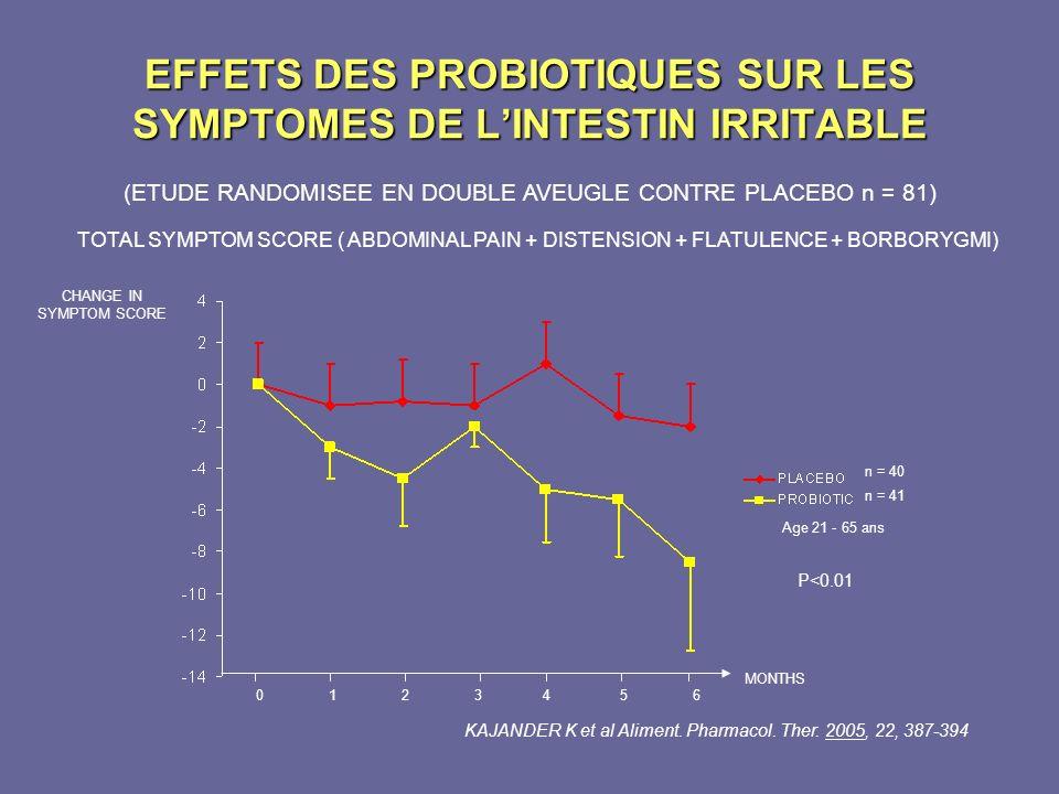 EFFETS DES PROBIOTIQUES SUR LES SYMPTOMES DE LINTESTIN IRRITABLE (ETUDE RANDOMISEE EN DOUBLE AVEUGLE CONTRE PLACEBO n = 81) TOTAL SYMPTOM SCORE ( ABDO