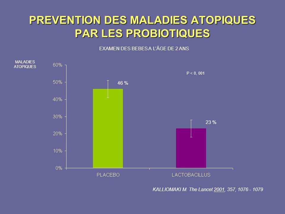 PREVENTION DES MALADIES ATOPIQUES PAR LES PROBIOTIQUES EXAMEN DES BEBES A LÂGE DE 2 ANS 46 % 23 % P < 0, 001 MALADIES ATOPIQUES KALLIOMAKI M. The Lanc