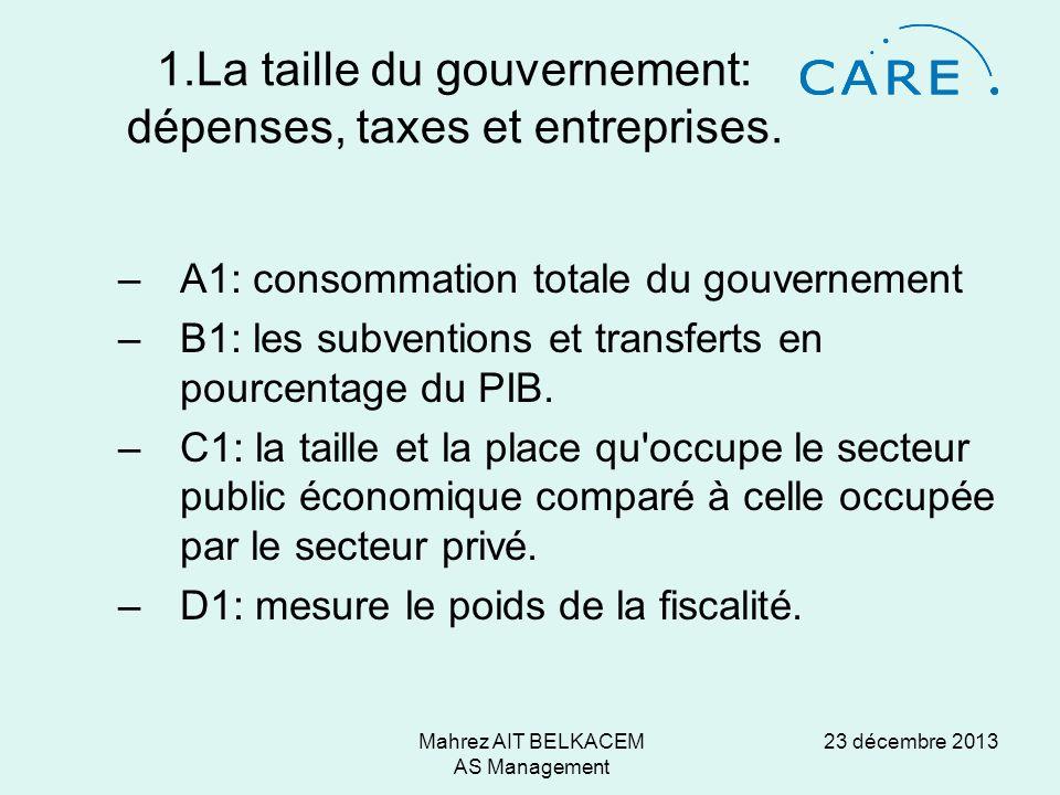23 décembre 2013Mahrez AIT BELKACEM AS Management 1.La taille du gouvernement: dépenses, taxes et entreprises. –A1: consommation totale du gouvernemen