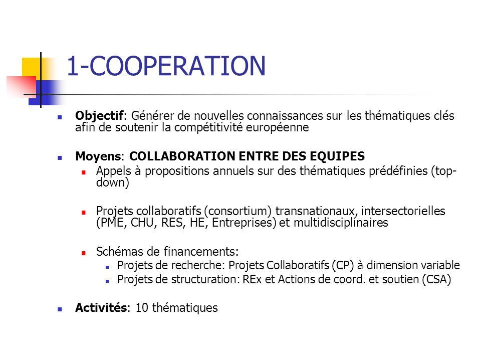 1-COOPERATION Objectif: Générer de nouvelles connaissances sur les thématiques clés afin de soutenir la compétitivité européenne Moyens: COLLABORATION