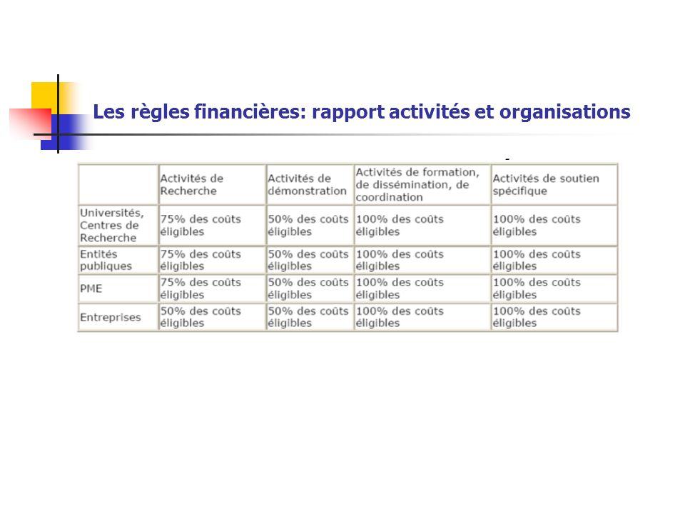 Les règles financières: rapport activités et organisations Taux de remboursements proposés: