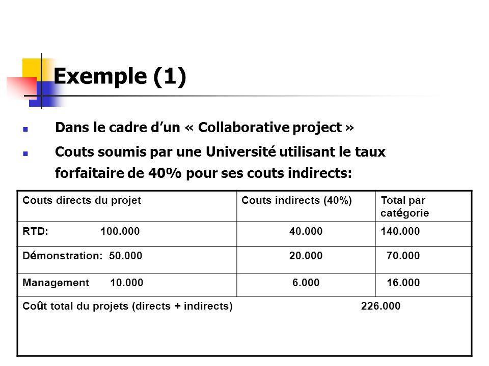 Exemple (1) Dans le cadre dun « Collaborative project » Couts soumis par une Université utilisant le taux forfaitaire de 40% pour ses couts indirects: