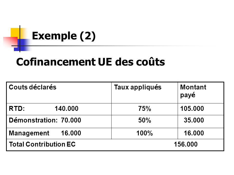 Exemple (2) Couts d é clar é sTaux appliqu é s Montant pay é RTD: 140.00075%105.000 D é monstration: 70.000 50% 35.000 Management 16.000100% 16.000 To