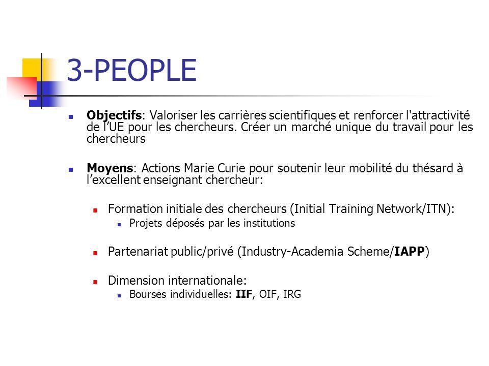 3-PEOPLE Objectifs: Valoriser les carrières scientifiques et renforcer l'attractivité de lUE pour les chercheurs. Créer un marché unique du travail po