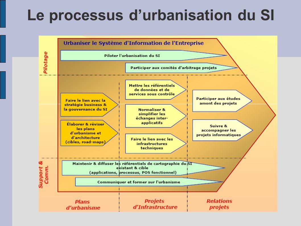 Le processus durbanisation du SI