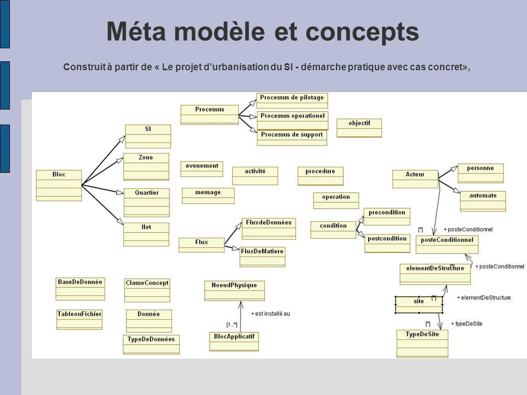 Méta modèle et concepts Construit à partir de « Le projet durbanisation du SI - démarche pratique avec cas concret»,