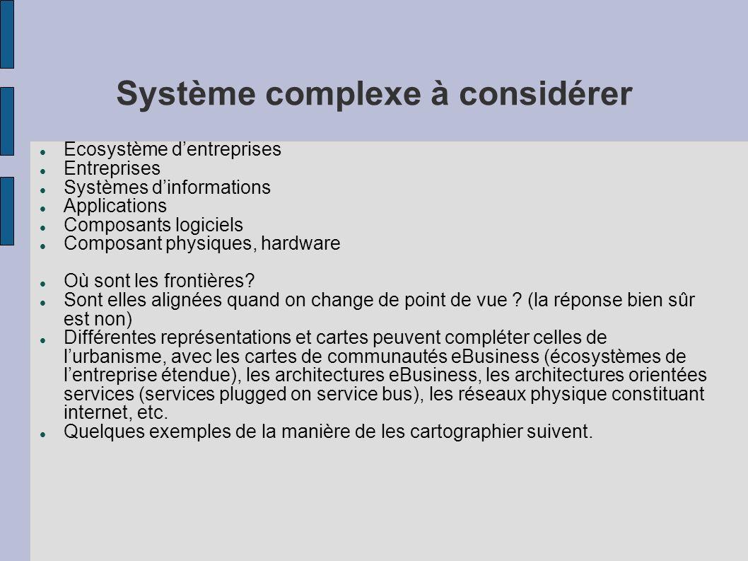 Système complexe à considérer Ecosystème dentreprises Entreprises Systèmes dinformations Applications Composants logiciels Composant physiques, hardware Où sont les frontières.