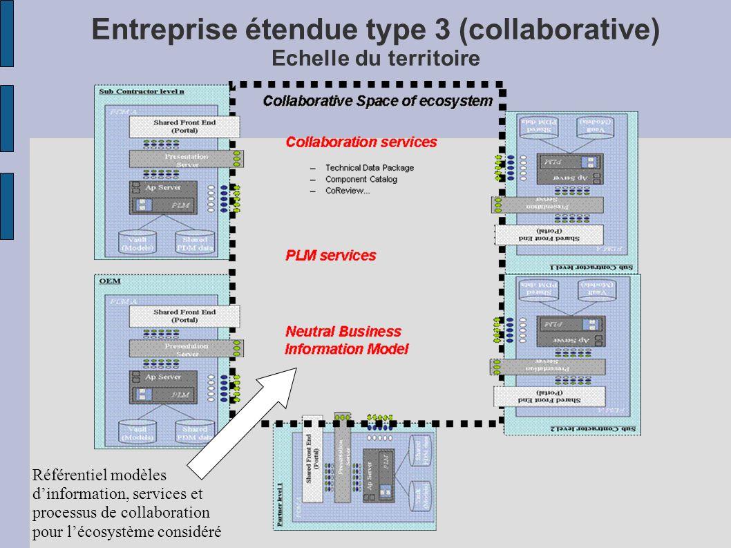 Entreprise étendue type 3 (collaborative) Echelle du territoire Référentiel modèles dinformation, services et processus de collaboration pour lécosystème considéré