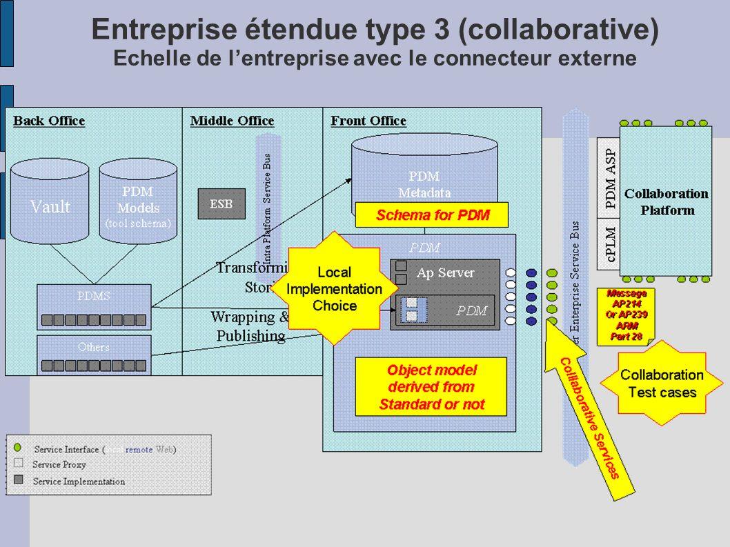 Entreprise étendue type 3 (collaborative) Echelle de lentreprise avec le connecteur externe