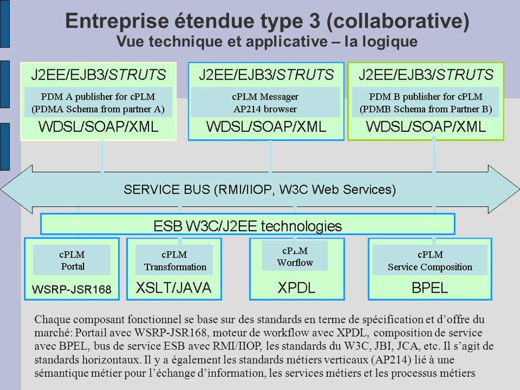 Entreprise étendue type 3 (collaborative) Vue technique et applicative – la logique Chaque composant fonctionnel se base sur des standards en terme de spécification et doffre du marché: Portail avec WSRP-JSR168, moteur de workflow avec XPDL, composition de service avec BPEL, bus de service ESB avec RMI/IIOP, les standards du W3C, JBI, JCA, etc.