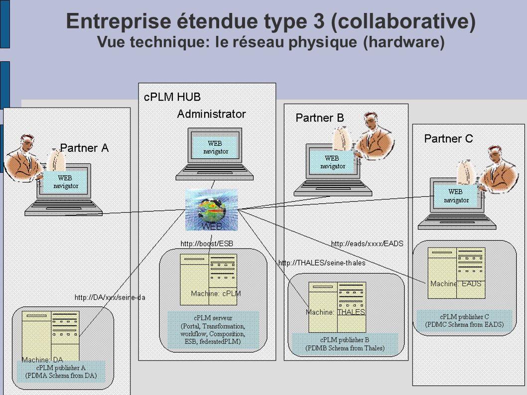 Entreprise étendue type 3 (collaborative) Vue technique: le réseau physique (hardware)