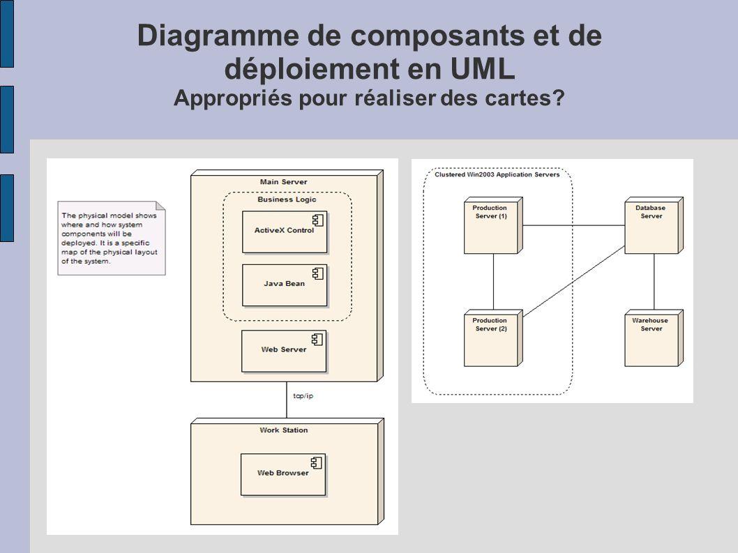 Diagramme de composants et de déploiement en UML Appropriés pour réaliser des cartes?