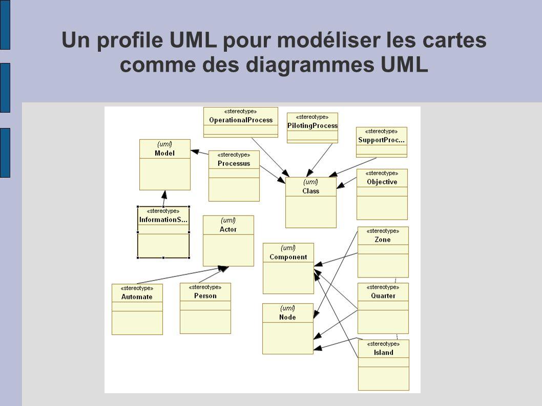 Un profile UML pour modéliser les cartes comme des diagrammes UML