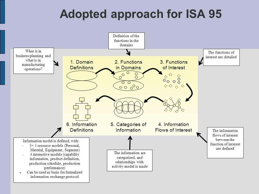 Adopted approach for ISA 95 What is in business/planning and what is in manufacturing operations? Definition of the functions in the domains The funct