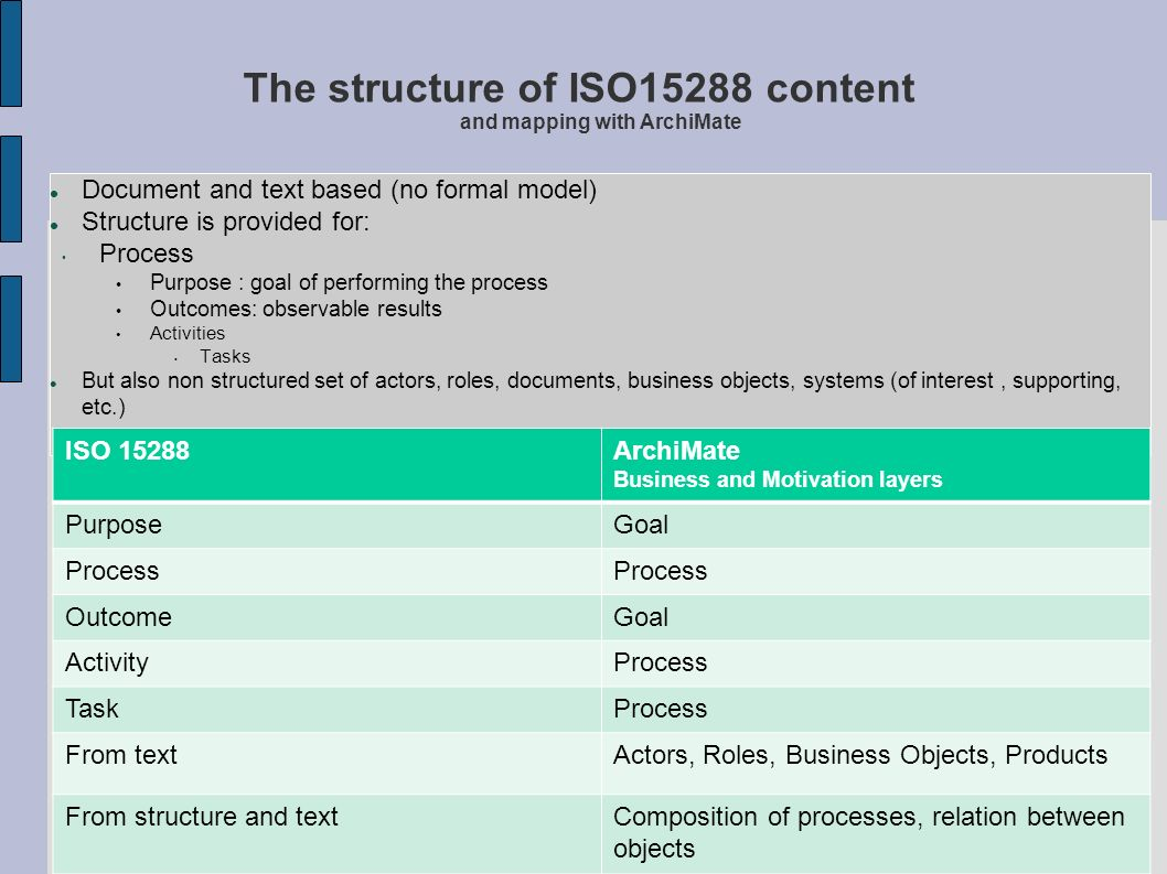 The structure of ISO15288 content and mapping with ArchiMate Document and text based (no formal model) Structure is provided for: Process Purpose : go