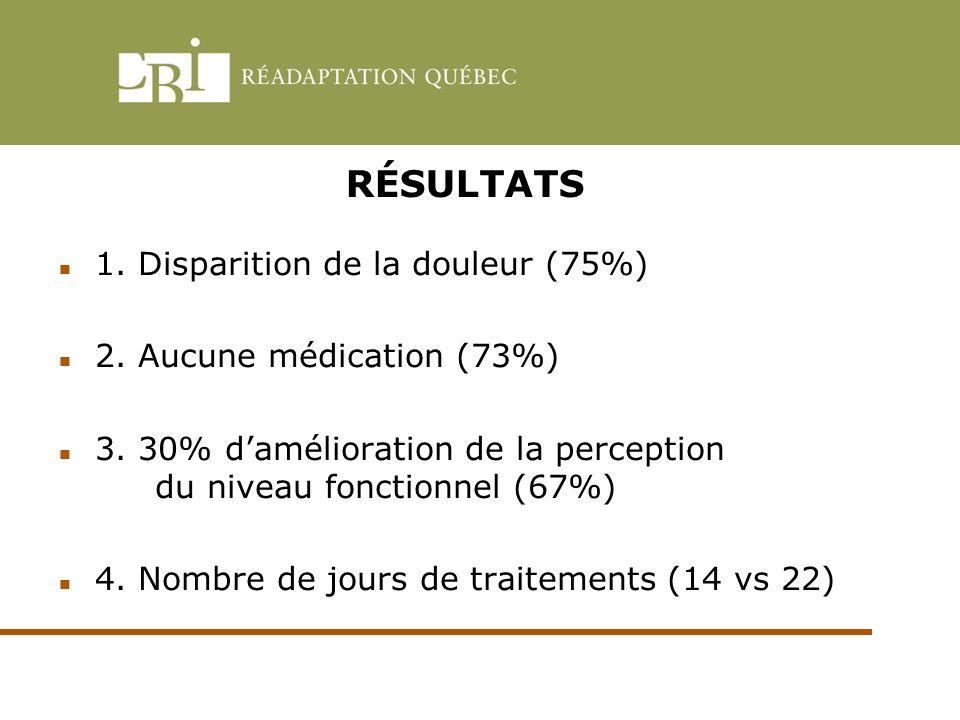 RÉSULTATS 1. Disparition de la douleur (75%) 2. Aucune médication (73%) 3. 30% damélioration de la perception du niveau fonctionnel (67%) 4. Nombre de