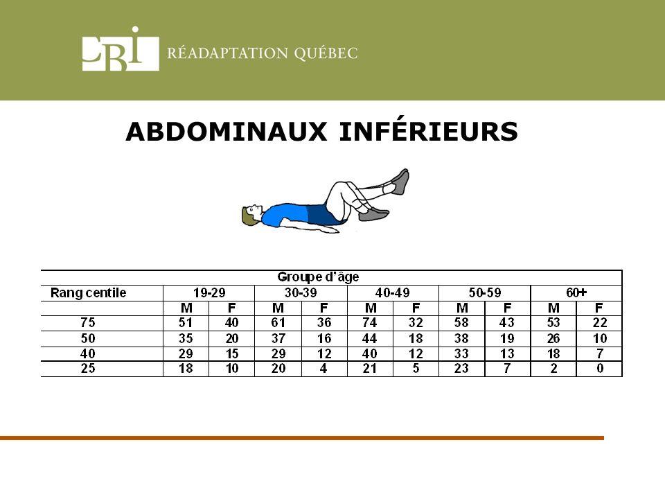 ABDOMINAUX INFÉRIEURS