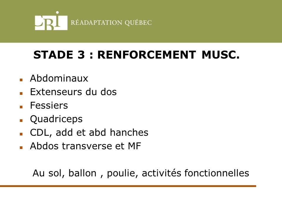 STADE 3 : RENFORCEMENT MUSC. Abdominaux Extenseurs du dos Fessiers Quadriceps CDL, add et abd hanches Abdos transverse et MF Au sol, ballon, poulie, a