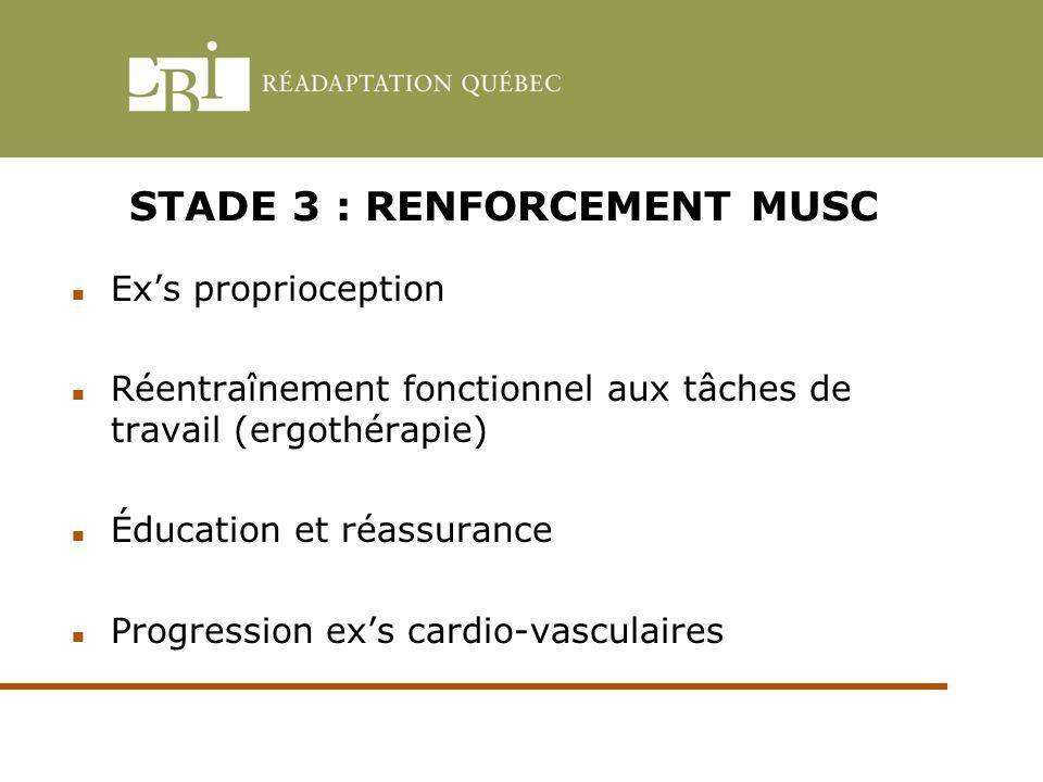STADE 3 : RENFORCEMENT MUSC Exs proprioception Réentraînement fonctionnel aux tâches de travail (ergothérapie) Éducation et réassurance Progression ex