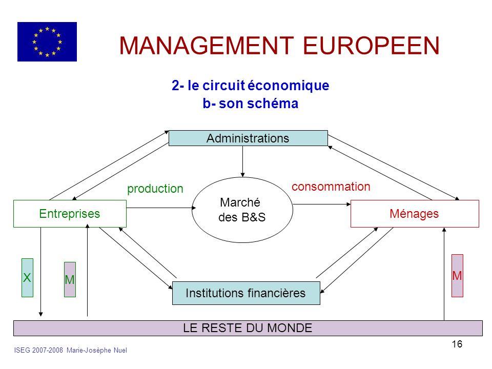 16 MANAGEMENT EUROPEEN 2- le circuit économique b- son schéma ISEG 2007-2008 Marie-Josèphe Nuel Administrations LE RESTE DU MONDE EntreprisesMénages I