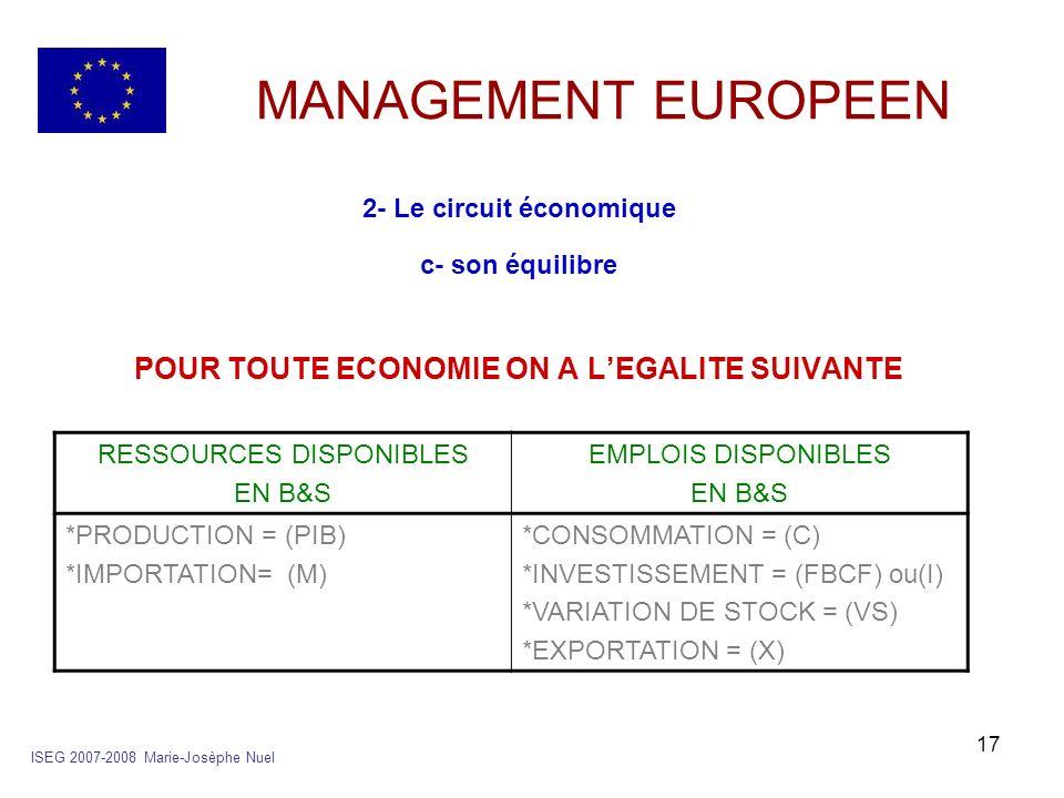 17 MANAGEMENT EUROPEEN 2- Le circuit économique c- son équilibre POUR TOUTE ECONOMIE ON A LEGALITE SUIVANTE ISEG 2007-2008 Marie-Josèphe Nuel RESSOURC