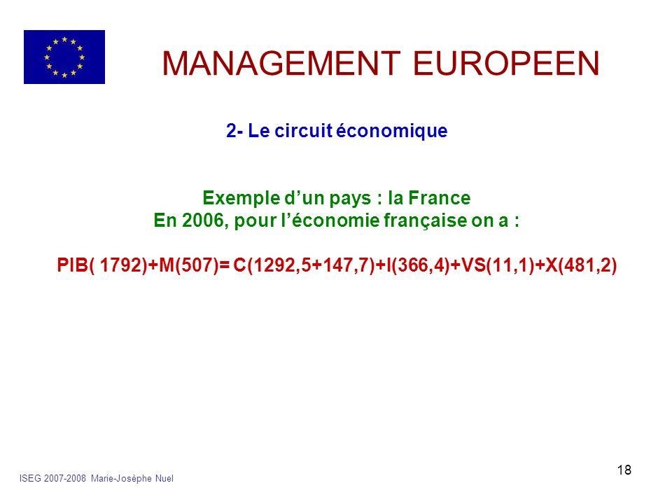 18 MANAGEMENT EUROPEEN 2- Le circuit économique Exemple dun pays : la France En 2006, pour léconomie française on a : PIB( 1792)+M(507)= C(1292,5+147,