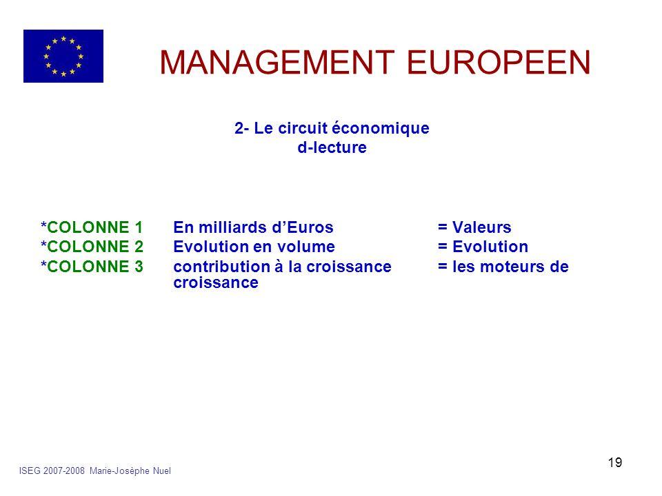19 MANAGEMENT EUROPEEN 2- Le circuit économique d-lecture *COLONNE 1En milliards dEuros= Valeurs *COLONNE 2Evolution en volume= Evolution *COLONNE 3co