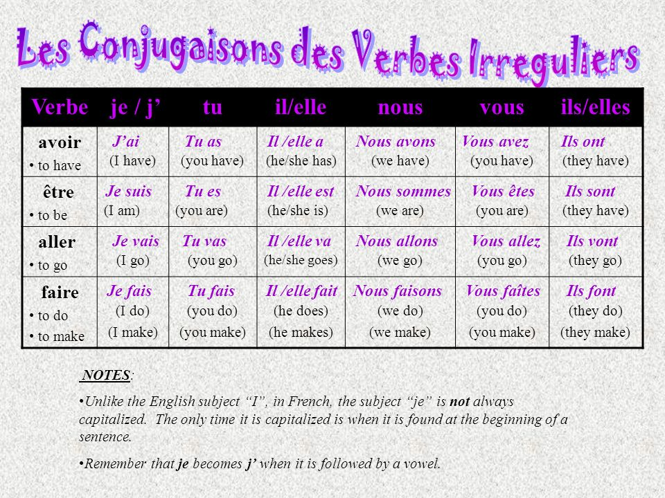 Verbe je / jtuil/ellenousvousils/elles avoir to have (I have) (you have) (he/she has) (we have) (you have) (they have) être to be (I am)(you are) (he/she is)(we are)(you are)(they have) aller to go (I go) (you go) (he/she goes) (we go) (you go) (they go) faire to do to make (I do) (I make) (you do) (you make) (he does) (he makes) (we do) (we make) (you do) (you make) (they do) (they make) NOTES: Unlike the English subject I, in French, the subject je is not always capitalized.