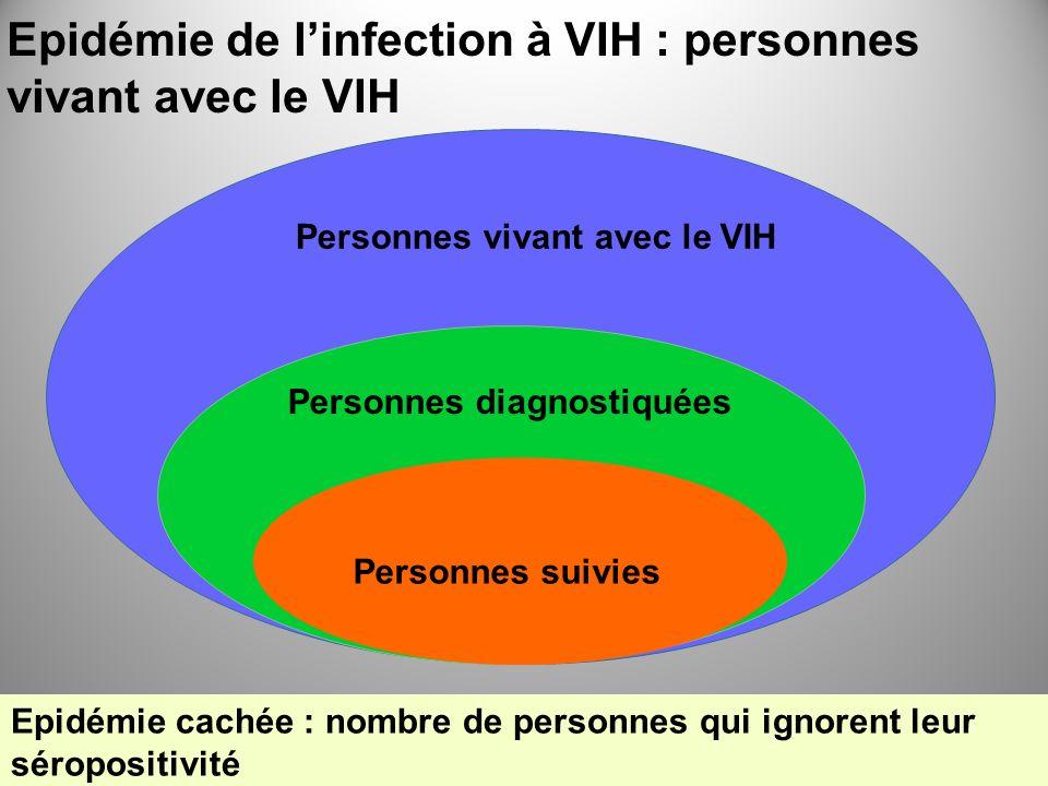Nb personnes vivant avec le VIH non diagnostiquées (IC à 95%) Taux prévalence VIH non diagnostiquée pour 10000 (IC à 95%) Total28800 (19100-36700) 7 (5-9) HSH9000 (7700-10100) 288 (247-323) Hétérosexuels français 9800 (5200-13500) 3 (1-4) Hétérosexuels étrangers 9500 (6100-12300) 36 (23-47) UDI500 (100-800) 62 (12-99) Total Hommes19600 (13700-25600) 10 (7-13) Total Femmes9200 (5400-11100) 5 (3-6) Dépistage ciblé coût-efficace Nombres et caractéristiques des VIH+ qui ignorent leur séropositivité en 2010 Stratégie coût- efficace si taux > 10 pour 10000 (Yazdanpanah Y, Plos One, 2010)