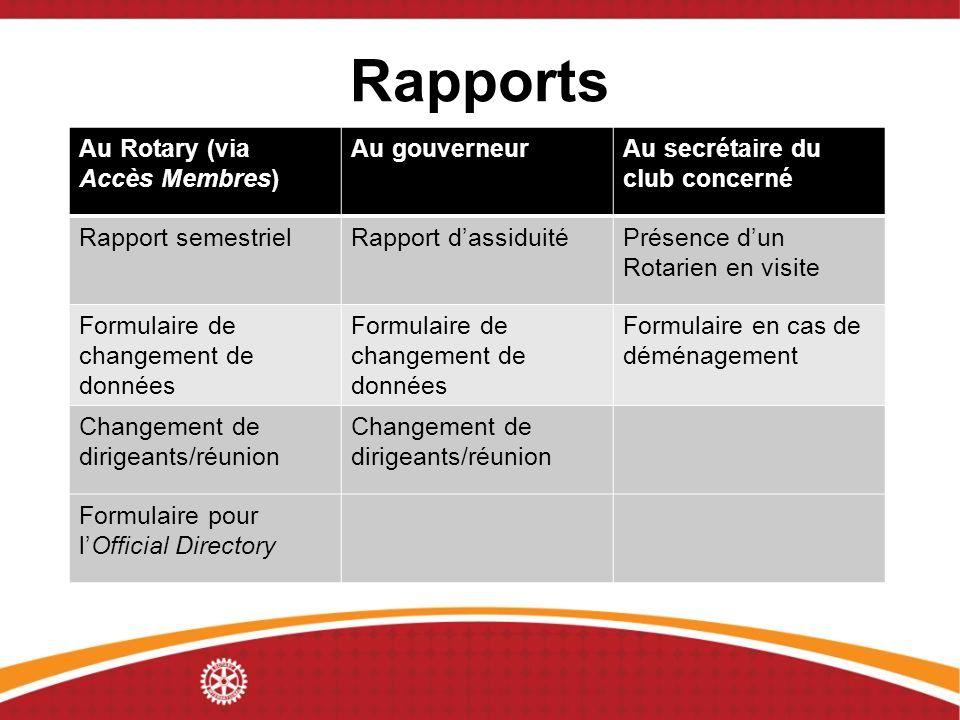 Rapports Au Rotary (via Accès Membres) Au gouverneurAu secrétaire du club concerné Rapport semestrielRapport dassiduitéPrésence dun Rotarien en visite