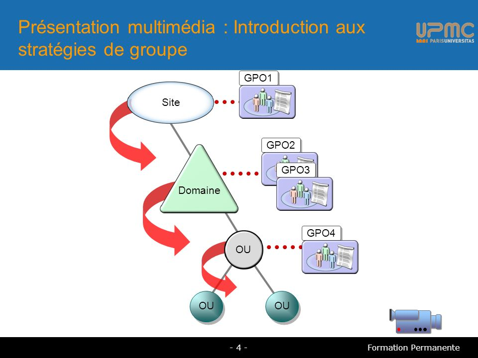 Composants d un objet Stratégie de groupe Contient les paramètres de la stratégie de groupe Enregistre le contenu à deux emplacements Objet Stratégie de groupe Enregistré dans le dossier partagé SYSVOL Fournit les paramètres de la stratégie de groupe Enregistré dans le dossier partagé SYSVOL Fournit les paramètres de la stratégie de groupe Modèle de stratégie de groupe Enregistré dans Active Directory Fournit des informations de version Enregistré dans Active Directory Fournit des informations de version Conteneur Stratégie de groupe - 5 -Formation Permanente