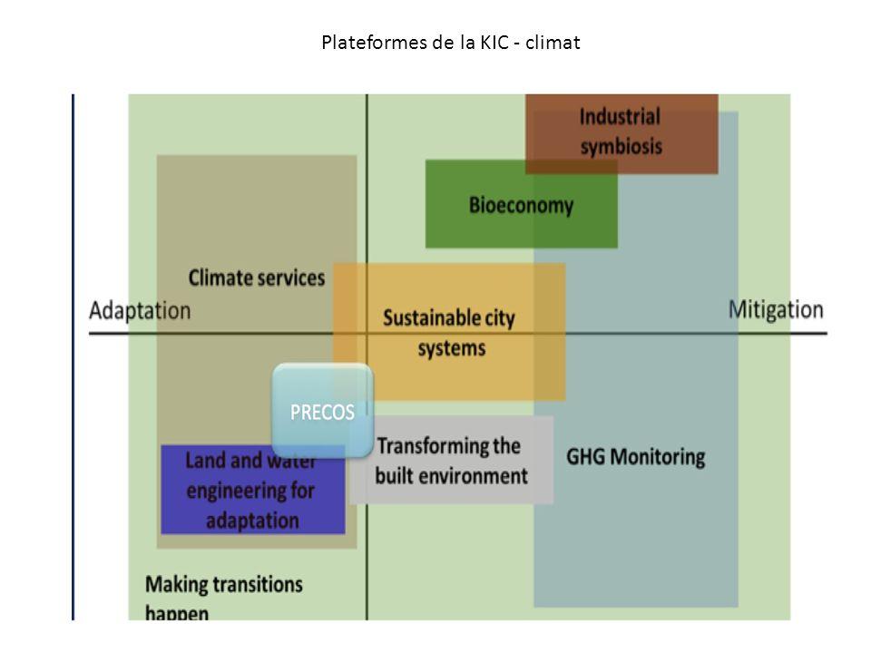 Plateformes de la KIC - climat